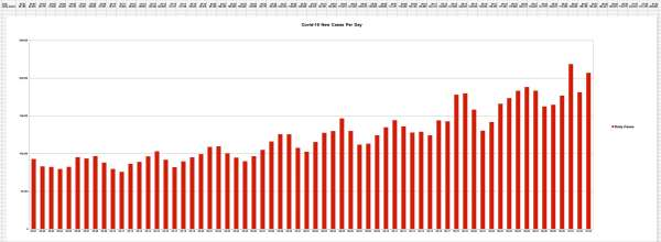 Global New Covid-19 Cases per Day as of 7-3-2020