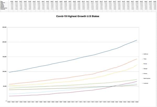 High Covid-19 Growth U.S. States