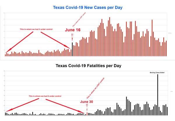 TX Cases Comparison 8-28