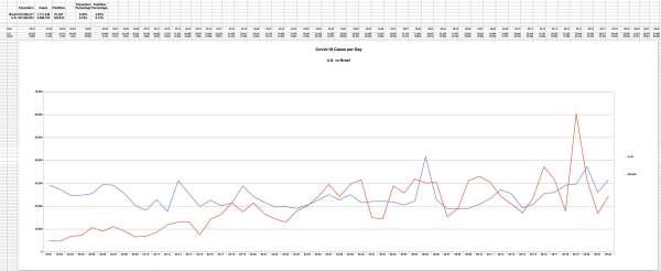 US vs Brazil New Covid-19 Cases per Day