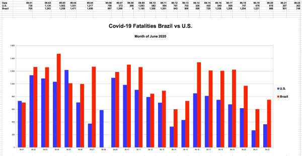 US vs Brazil New Covid-19 Fatalities per Day