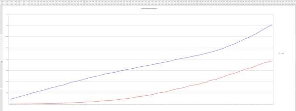 US - Brazil Covid-19 Growth Comparison