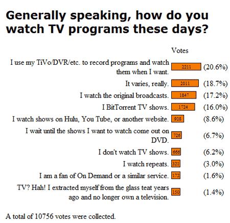 Resultados de una encuesta sobre cómo se consumen series televisivas. Respuesta mayoritaría: usando grabadores de vídeo digital. Segunda respuesta: depende. Tercera: viéndolas en la tele cuando se emiten, con un 17 por ciento de los votos
