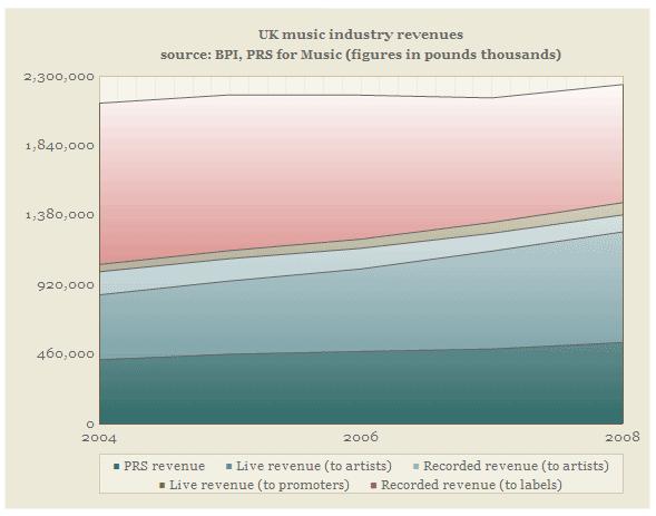 Los datos anteriores, acumulados, indican que los ingresos por música en Reino Unido se mantienen aproximadamente constantes de 2004 a 2008