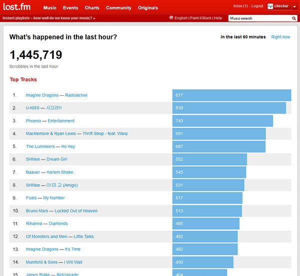 Captura de pantalla que muestra las canciones más reproducidas en la última hora en last.fm. Más de un millón cuatrocientas mil canciones en total. El 'top fifteen' va de las 877 reproducciones de la más reproducida (Radioactive de Imagine Dragons) a las 404 de la número 15 (Retrograde de James Blake)