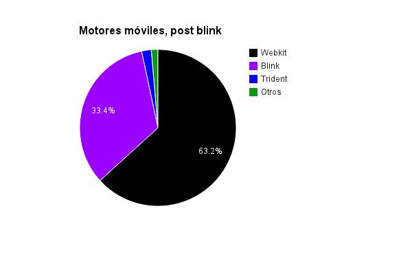 Webkit queda en el 63.2%, Blink en el 33.4%