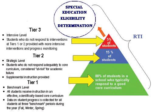 schools rti_tier_circle2