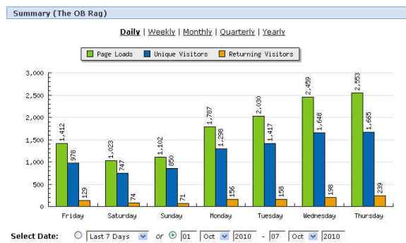 OB Rag week stats Oct 2010
