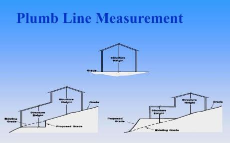 Height limits measuremt image