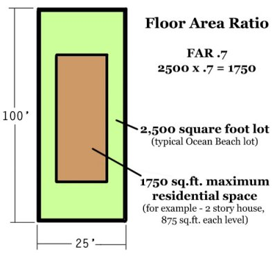 floor area ratio graphic