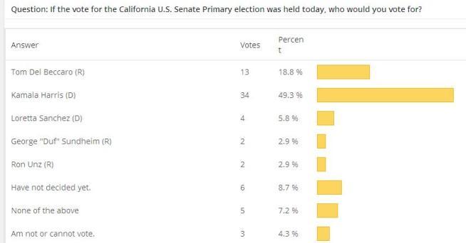 OB Rag poll senate Prim 2016