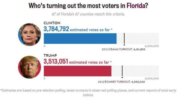 election-2016-florida-turnout