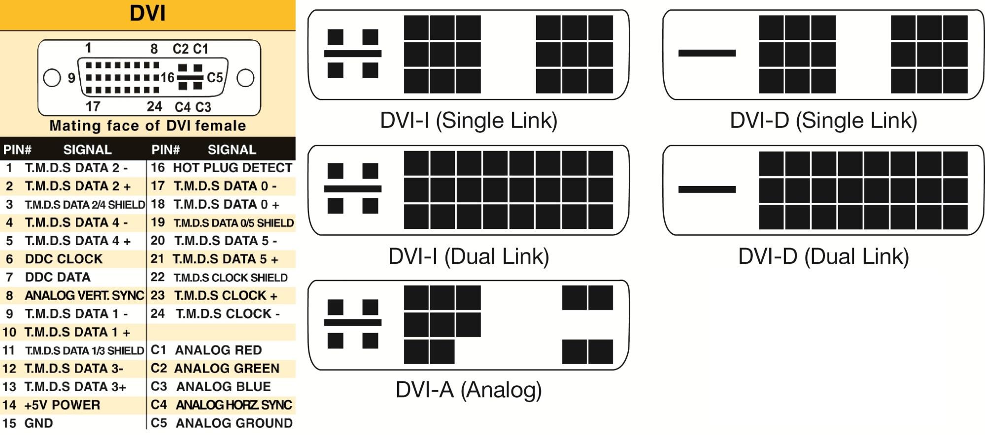 hight resolution of dvi pin diagram wiring diagram list dvi 24 pin diagram dvi pin diagram