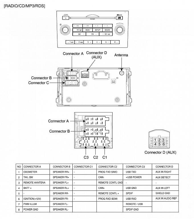 parrot ck3100 wiring diagram turn signal crossword radio kia ceed wyświetlacz - nie wyświetla informacji z radia