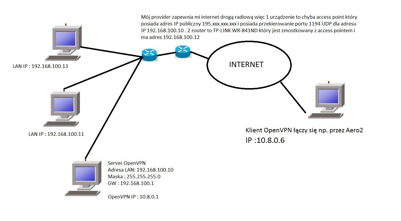 VPN - OpenVPN - klient nie widzi zasobów udostepnionych serwera