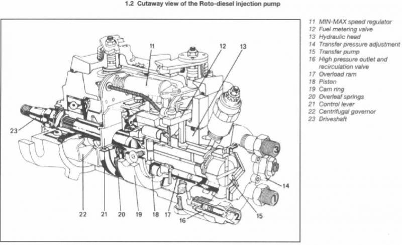 Pompa wtryskowa Lucas F18.ITCI.30 do Forda Mondeo 18dt 90Km