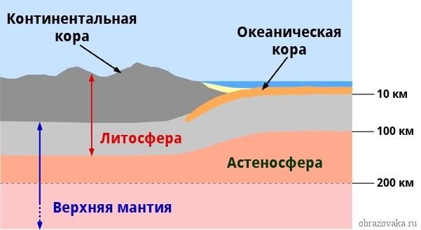 Из чего состоит литосфера
