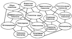 Le concept de sensations en psychologie