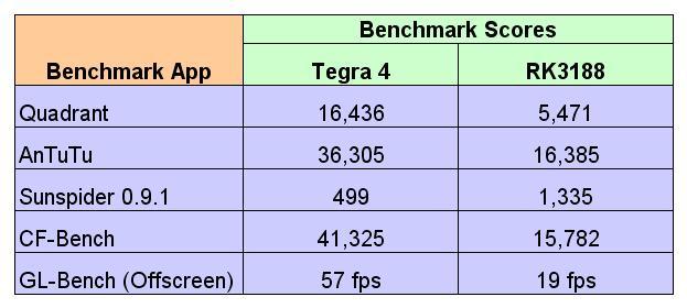 tegra-4-vs-rk3188-benchmark