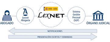 El sistema LexNet.