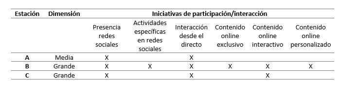 Elementos de interacción integrados en las redacciones de televisión - tabla