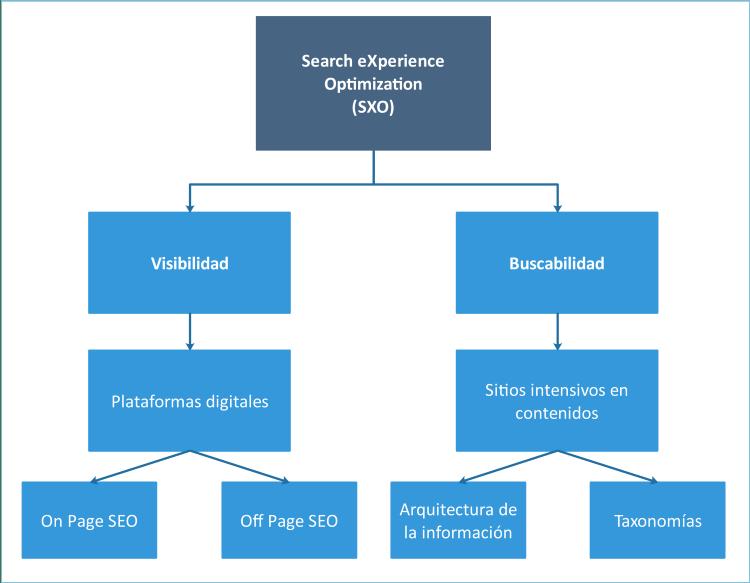 Diagrama sobre la experiencia de búsqueda
