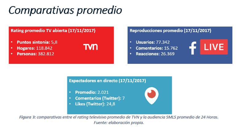 Social Media Live Streaming - Gráfico de audiencia por canales