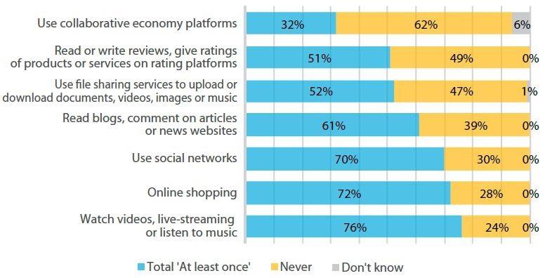 Encuesta sobre actividades de los usuarios en internet