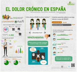 infografia el Dolor Crónico en España