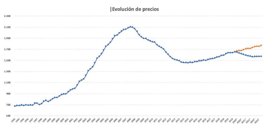 Evolución precios vivienda