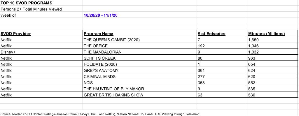 Netflix Ratings Disney+ The Mandalorian Nielsen