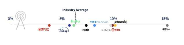 HBO Subscribers