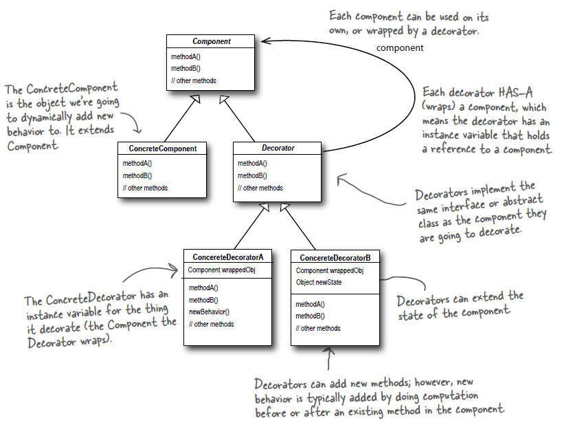 State Pattern Example Statechart Diagram