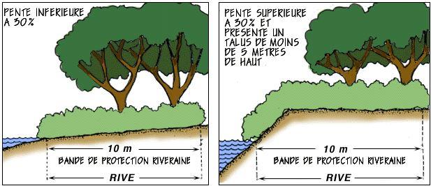 bande-riveraine_ville-de-repentigny