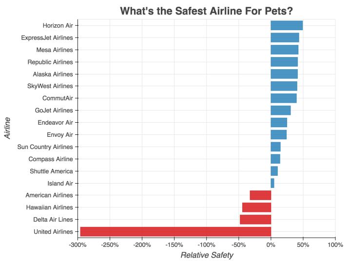 safest-airlines-for-pets