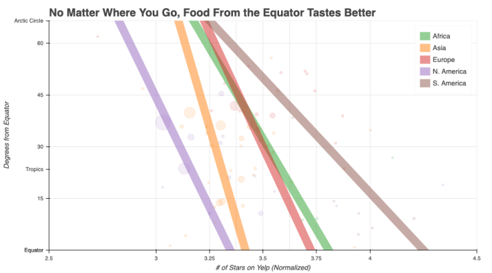 everywhere-you-go-food-tastes-better-near-equator.png