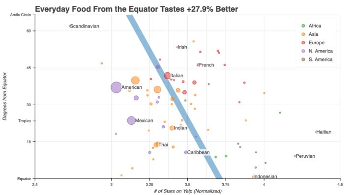 food-tastes-better-near-the-equator.png