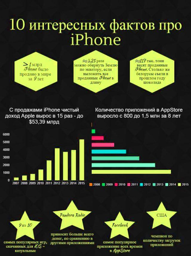 İPhone hakkında ilginç gerçekler