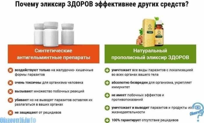 эффективность препарата от гастрита марки Здоров