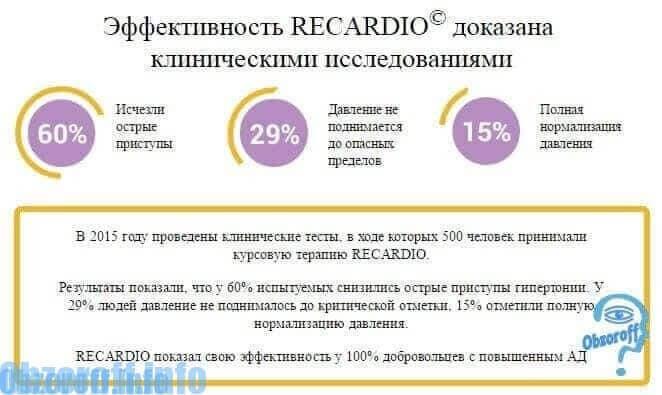 Клинические исследования Recardio