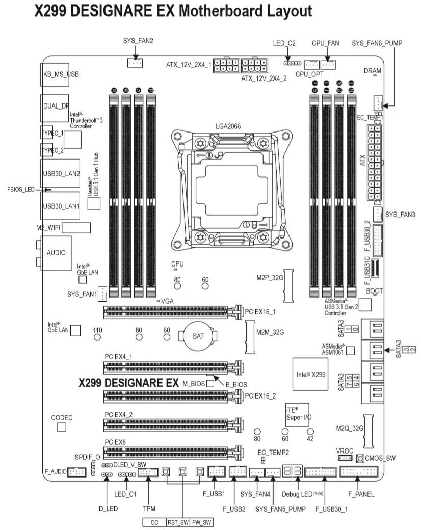 Hands-on Overclocking: Gigabyte X299 Designare EX + Core
