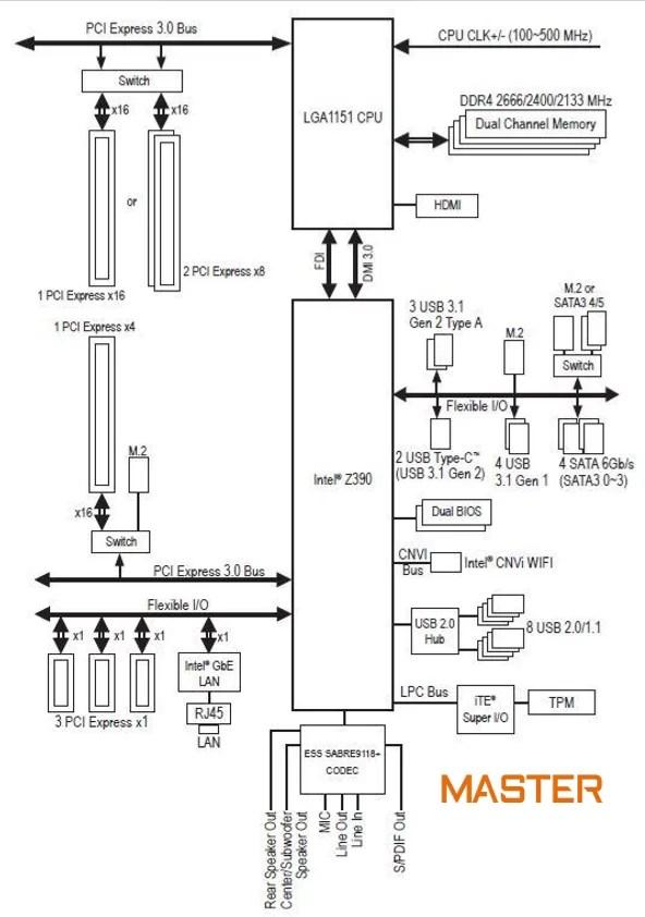 Overclocking Review Gigabyte Z390 AORUS MASTER