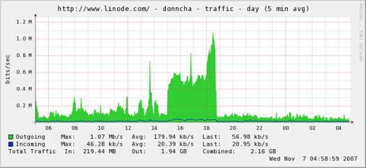 digg.com traffic
