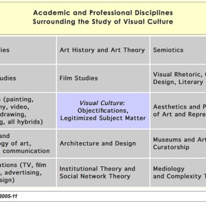 Fig. 2: Martin Irvine: Visual Culture Map (2005-2011)- http://faculty.georgetown.edu/irvinem/CCT510/VisualCulture-TheoryMap-Disciplines.html