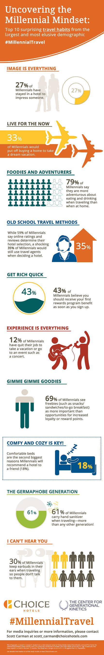 2015 Millennial travel survey (PRNewsFoto/Choice Hotels International, In)