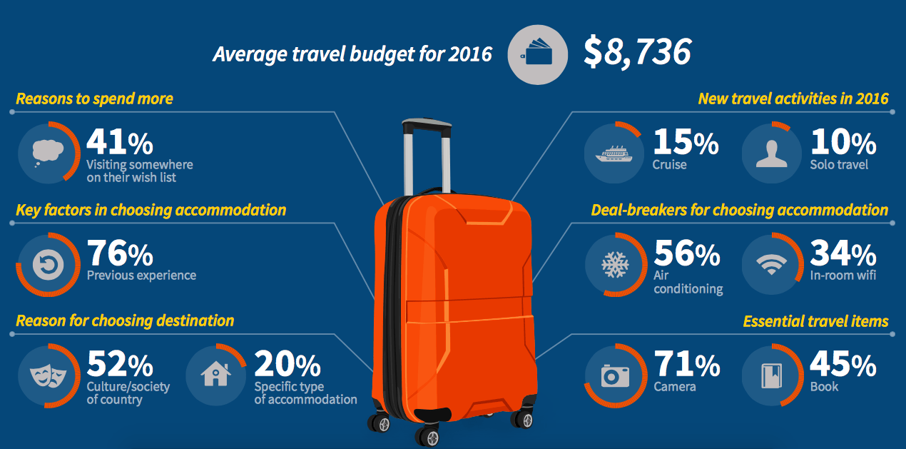 Top 6 Travel Trends for 2016