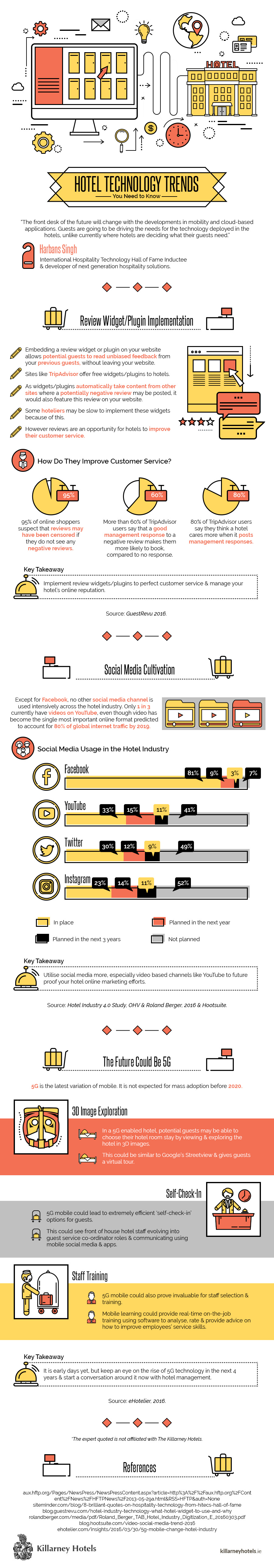 Killarney Hotels IG Hotel Technology Trends-Infographic