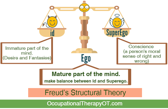 Psychodynamic Frame of Reference | OccupationalTherapyOT.com
