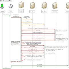 Uml Sequence Diagram Alternate Flow 2004 Kia Sedona Engine Dnssec What Occurs