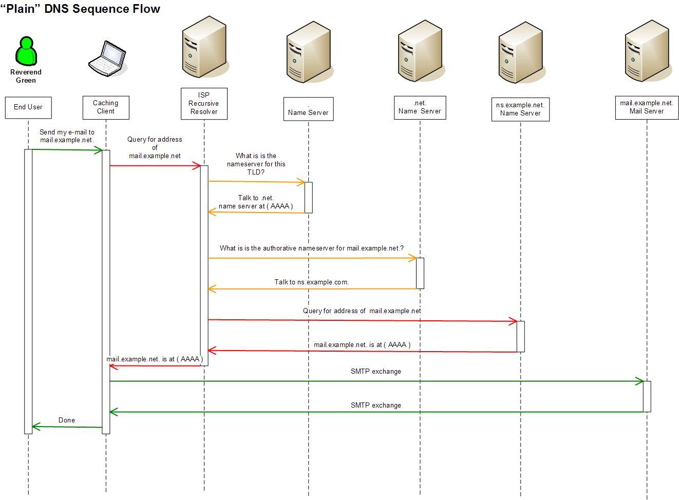 uml sequence diagram alternate flow 2002 honda civic wiring radio dnssec what occurs